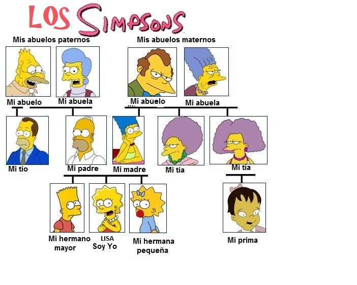 Los Simpsons | Nuestro blog de español