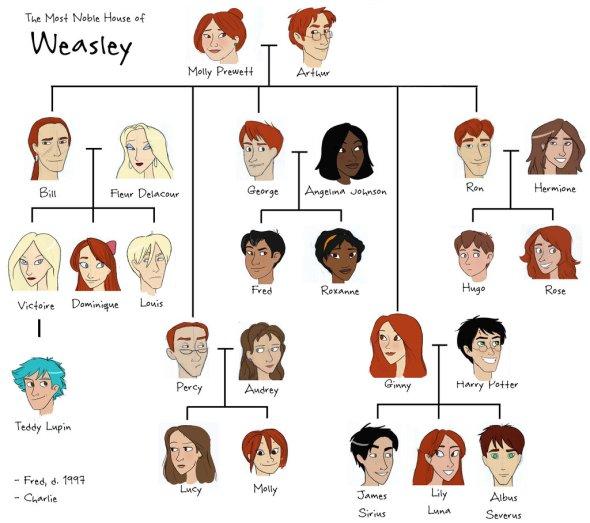 weasley_tree_by_julvett-d17xaor