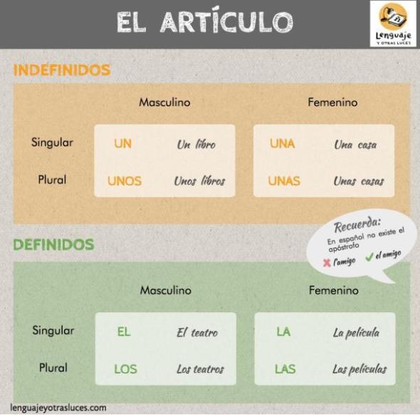 articc81culo-espanol