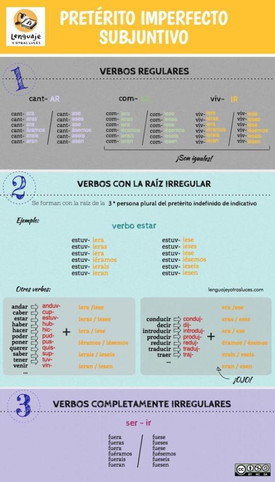preterito-imperfecto-subjuntivo-infografia